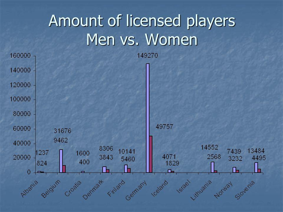 Amount of licensed players Men vs. Women
