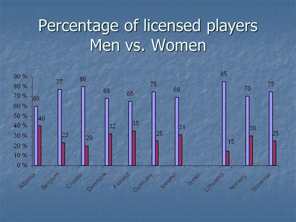 Percentage of licensed players Men vs. Women