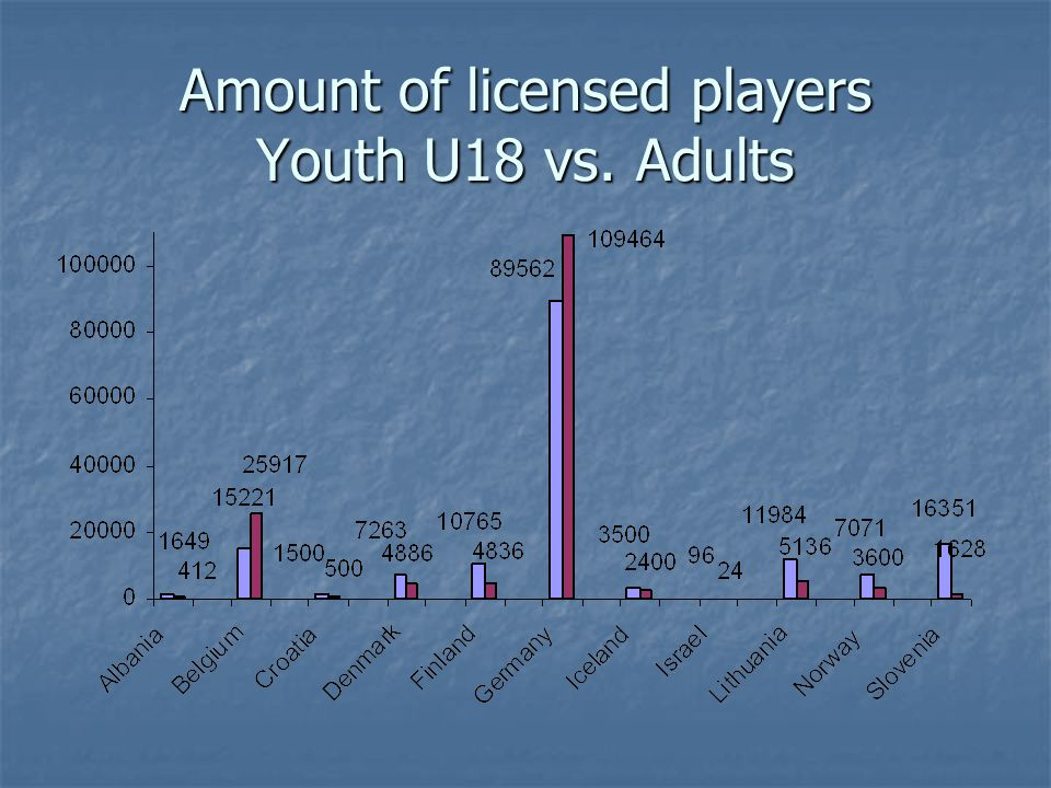 Amount of licensed players Youth U18 vs. Adults