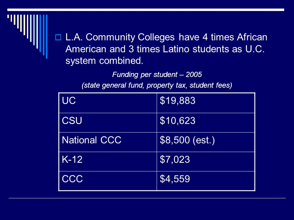  L.A. Community Colleges have 4 times African American and 3 times Latino students as U.C.