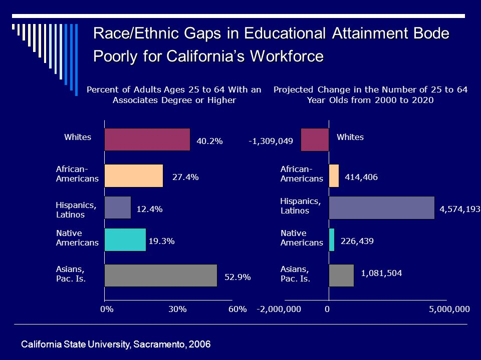 Race/Ethnic Gaps in Educational Attainment Bode Poorly for California's Workforce Percent of Adults Ages 25 to 64 With an Associates Degree or Higher Projected Change in the Number of 25 to 64 Year Olds from 2000 to 2020 Whites African- Americans Hispanics, Latinos Native Americans Asians, Pac.
