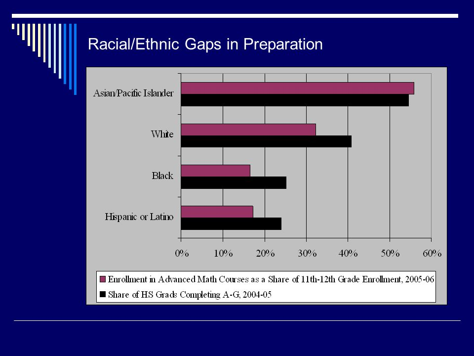 Racial/Ethnic Gaps in Preparation