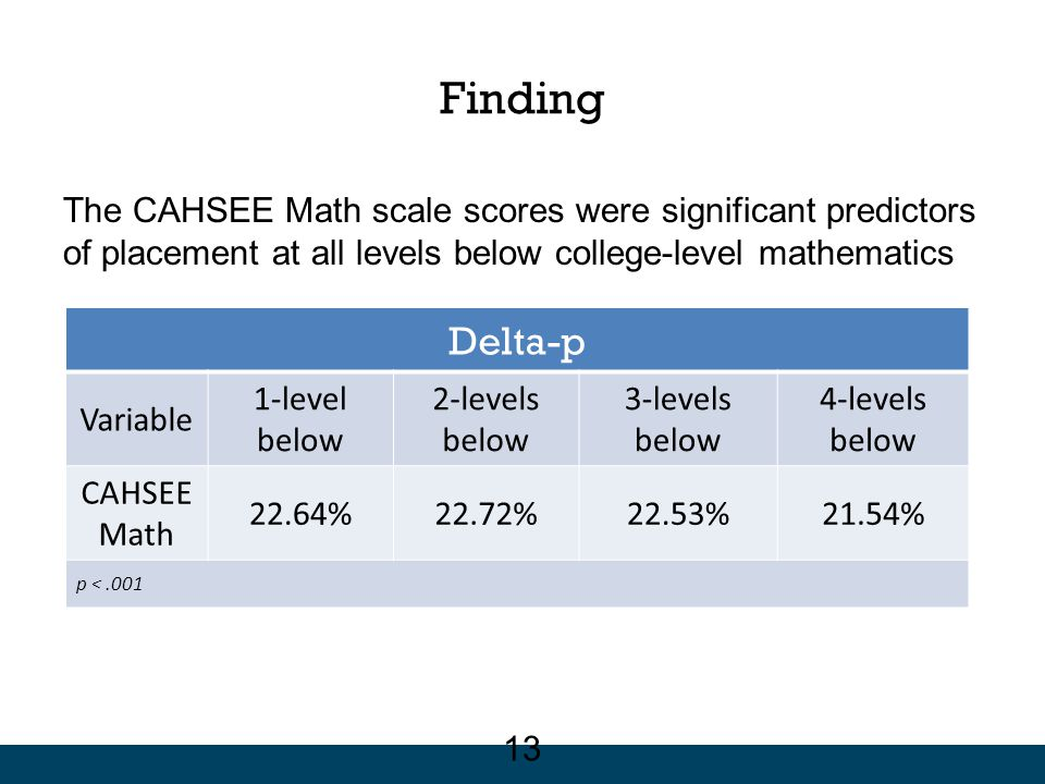 Finding The CAHSEE Math scale scores were significant predictors of placement at all levels below college-level mathematics Delta-p Variable 1-level b