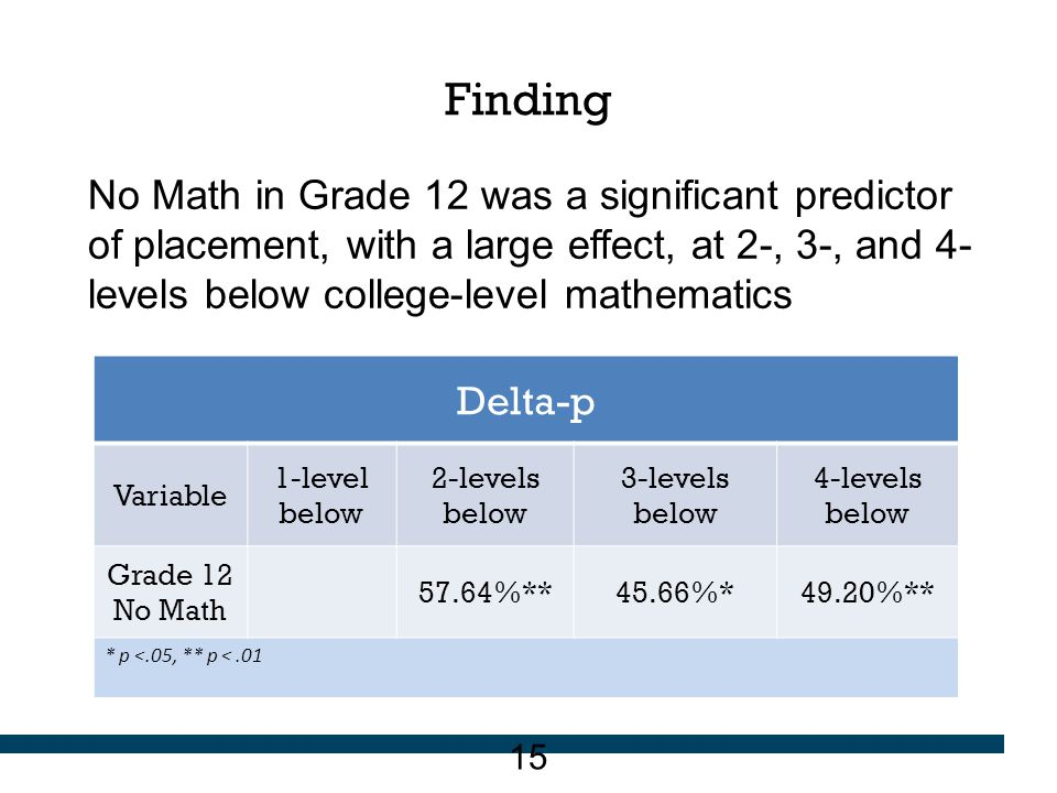Finding No Math in Grade 12 was a significant predictor of placement, with a large effect, at 2-, 3-, and 4- levels below college-level mathematics De