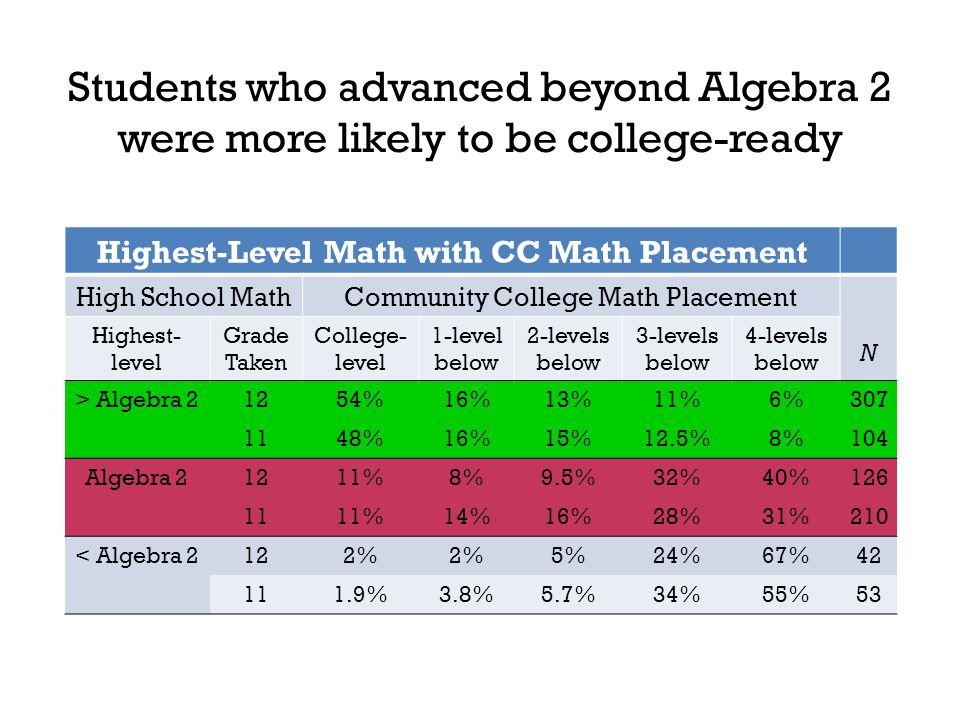 Students who advanced beyond Algebra 2 were more likely to be college-ready Highest-Level Math with CC Math Placement High School MathCommunity Colleg