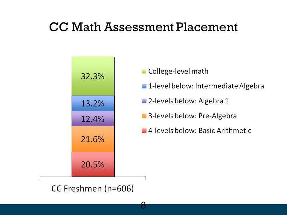 Students who started high school further behind were more likely to stop sooner No Grade 12 Mathematics by Students' Grade 9 Mathematics Grade 9 Math CourseNo Math in Grade 12 Geometry or above (n=1439) 24% Algebra 1 (n= 508) 44% Below-Algebra 1 (n= 491) 48% 19