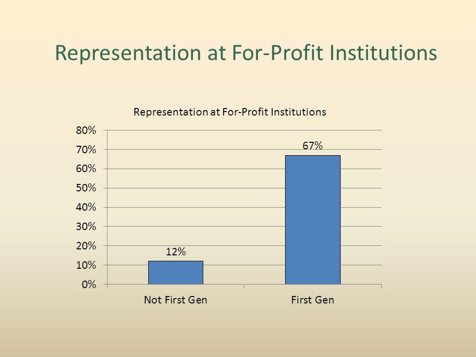 Representation at For-Profit Institutions