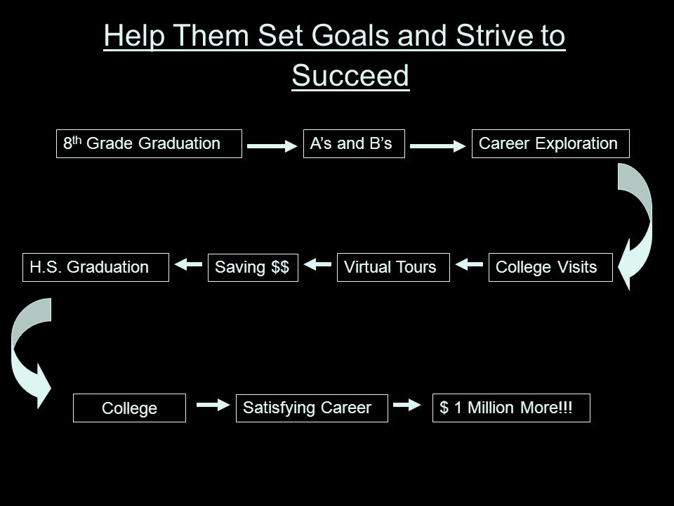 Help Them Set Goals and Strive to Succeed 8 th Grade GraduationA's and B'sCareer Exploration H.S.
