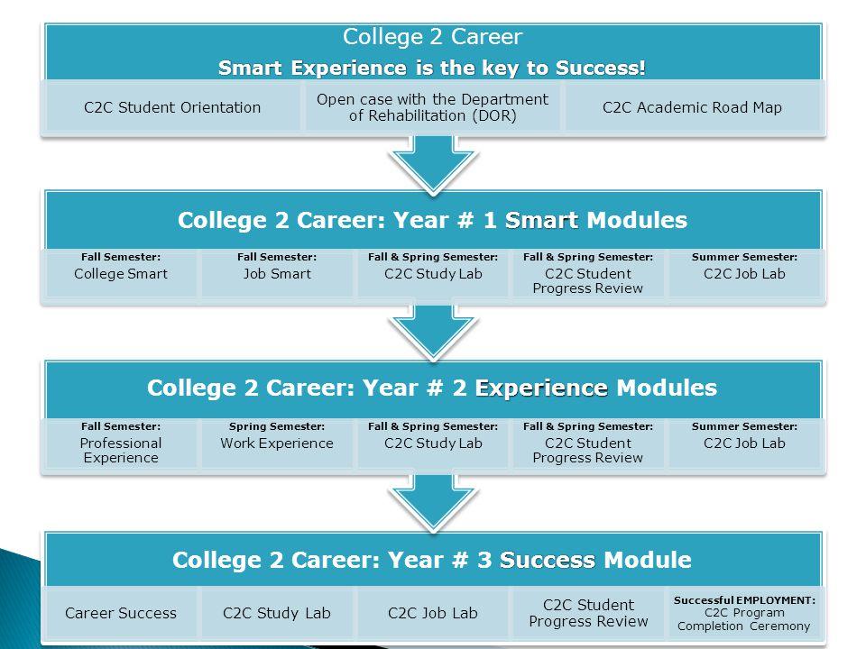 SuccessCollege 2 Career: Year # 3 Success Module Career SuccessC2C Study LabC2C Job Lab C2C Student Progress Review Successful EMPLOYMENT: C2C Program
