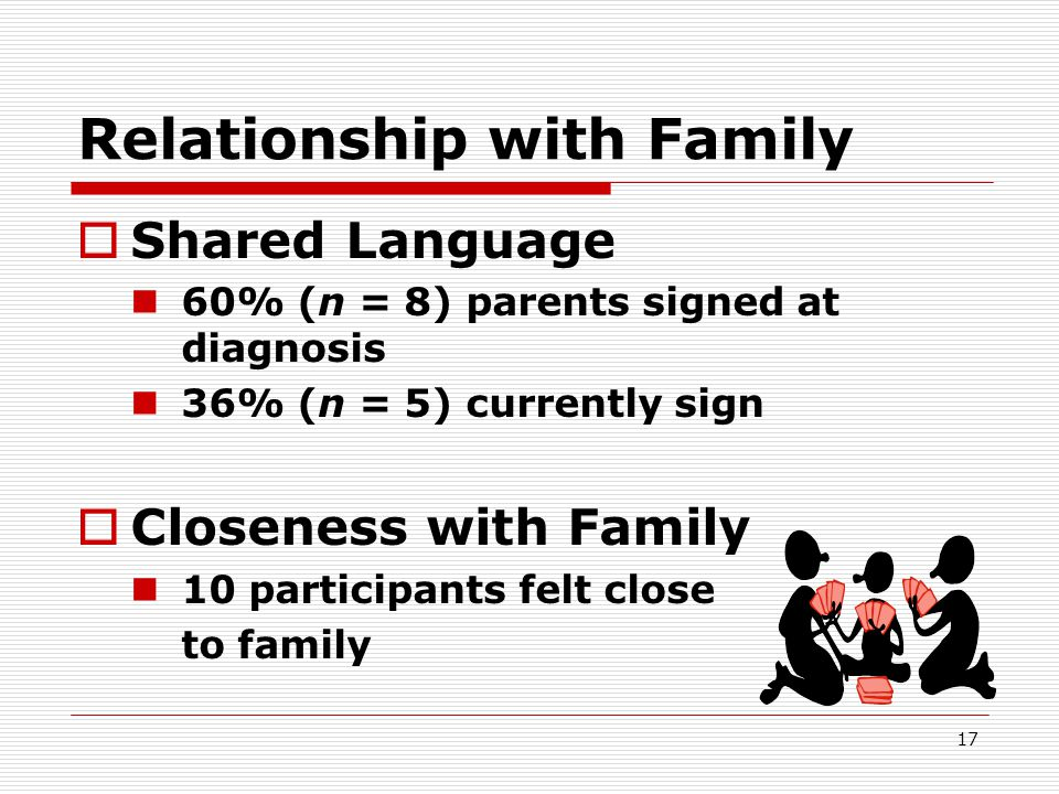 17 Relationship with Family  Shared Language 60% (n = 8) parents signed at diagnosis 36% (n = 5) currently sign  Closeness with Family 10 participan
