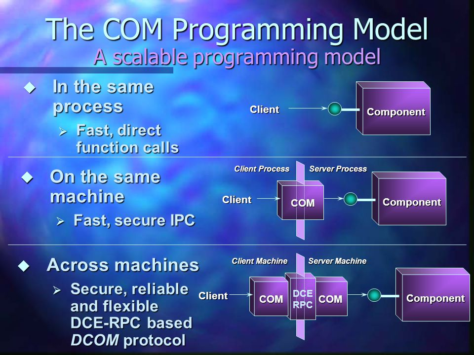 The COM Programming Model A scalable programming model Client Component  In the same process  Fast, direct function calls Client Component COM Clien