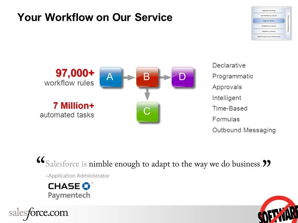 Declarative Programmatic Approvals Intelligent Time-Based Formulas Outbound Messaging 97,000+ 97,000+ workflow rules 7 Million+ 7 Million+ automated tasks A B D C Your Workflow on Our Service