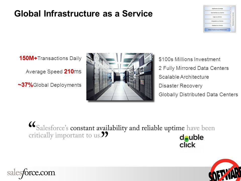 150M+ 150M+ Transactions Daily 210 Average Speed 210 ms ~37% ~37% Global Deployments $100s Millions Investment 2 Fully Mirrored Data Centers Scalable Architecture Disaster Recovery Globally Distributed Data Centers Global Infrastructure as a Service