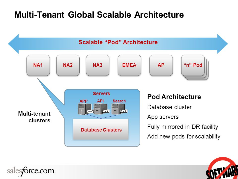 "Multi-Tenant Global Scalable Architecture Search Database Clusters Servers NA1 NA3 NA2 AP EMEA Multi-tenant clusters ""n"" Pod API APP Scalable ""Pod"" Ar"
