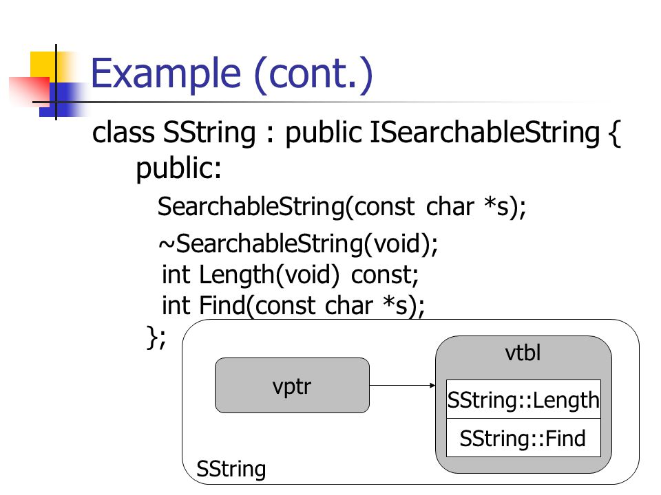 Example (cont.) class SString : public ISearchableString { public: SearchableString(const char *s); ~SearchableString(void); int Length(void) const; int Find(const char *s); }; SString vptr vtbl SString::Length SString::Find