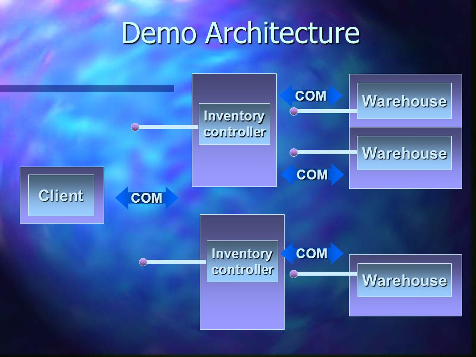 COM COM COM COM Warehouse Inventorycontroller Warehouse Warehouse Demo Architecture Client Inventorycontroller