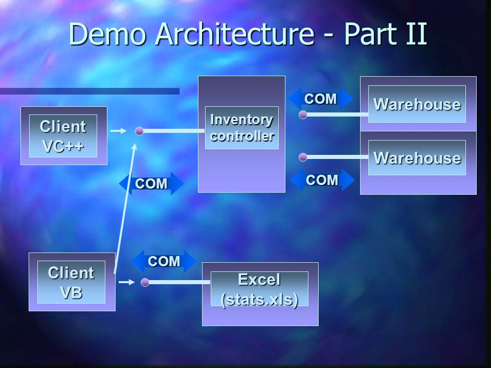 COM COM COM COM Warehouse Inventorycontroller Warehouse Excel(stats.xls) Demo Architecture - Part II ClientVC++ ClientVB