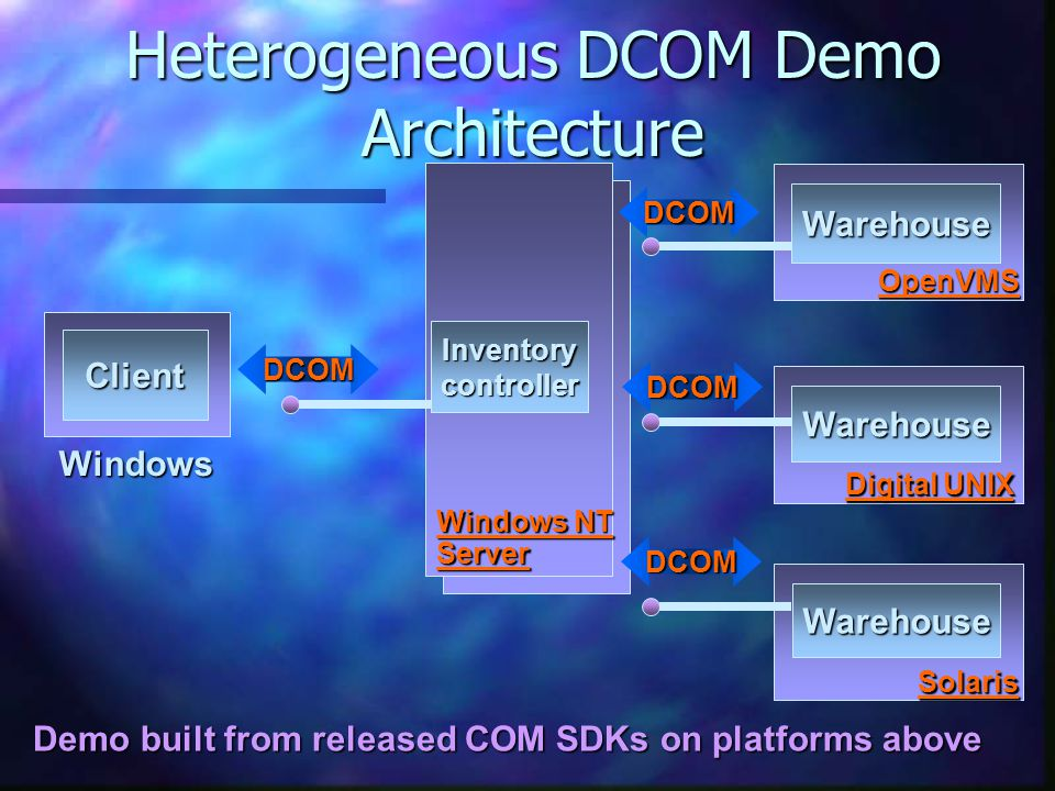 DCOM DCOM DCOM DCOM Windows NT Server OpenVMS Warehouse Inventorycontroller Warehouse Warehouse Digital UNIX Solaris Demo built from released COM SDKs on platforms above Heterogeneous DCOM Demo Architecture Windows Client