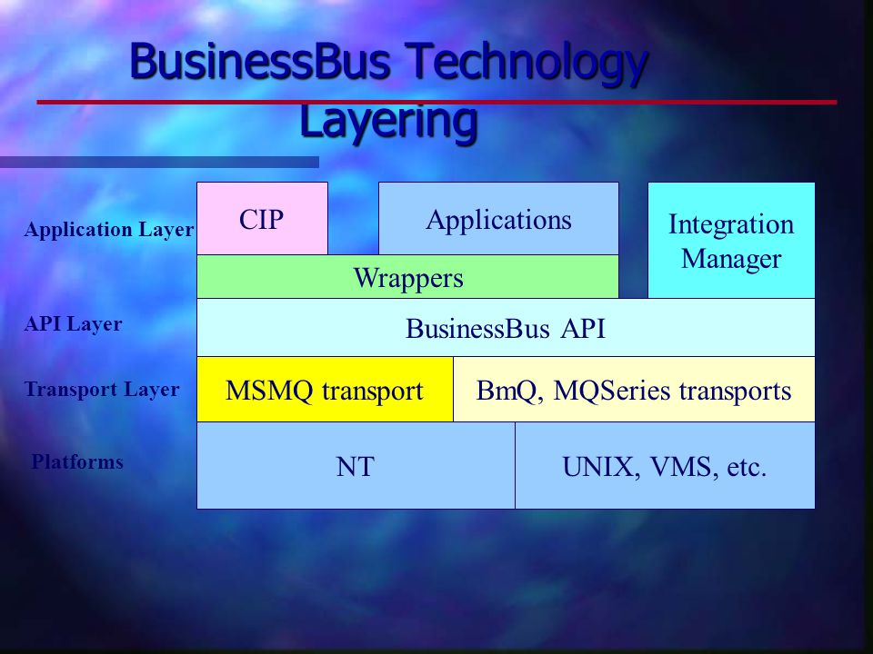 BusinessBus Technology Layering BusinessBus API MSMQ transportBmQ, MQSeries transports NTUNIX, VMS, etc.