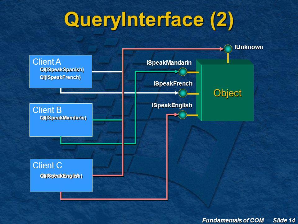 Fundamentals of COM Slide 14 QueryInterface (2) ObjectIUnknownISpeakMandarin ISpeakFrench Client A QI(ISpeakSpanish) QI(ISpeakFrench) Client B QI(ISpeakMandarin) Client C GetInterfaceListISpeakEnglishQI(ISpeakEnglish)