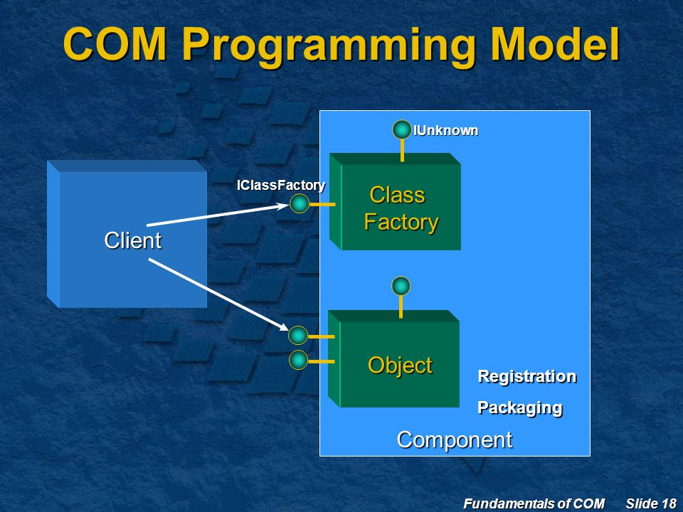 Fundamentals of COM Slide 18 Component COM Programming Model Client ClassFactory IClassFactory IUnknown RegistrationPackaging Object