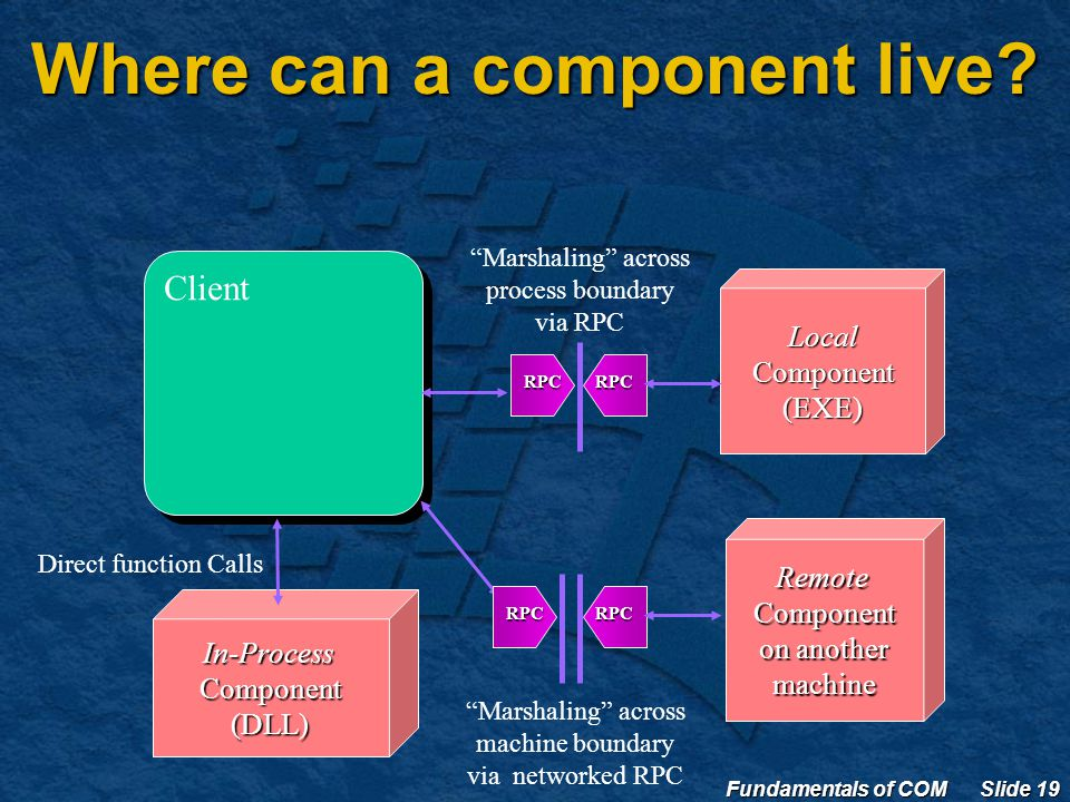Fundamentals of COM Slide 19 Where can a component live.