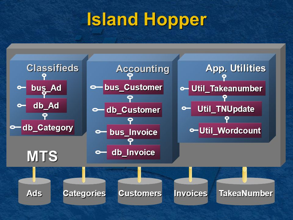 CustomersInvoicesAdsCategoriesTakeaNumber Island Hopper MTS Classifieds bus_Ad db_Ad db_Category Accounting bus_Customer db_Customer bus_Invoice db_Invoice App.