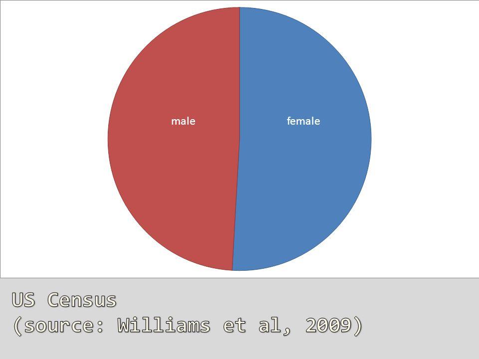 femalemale