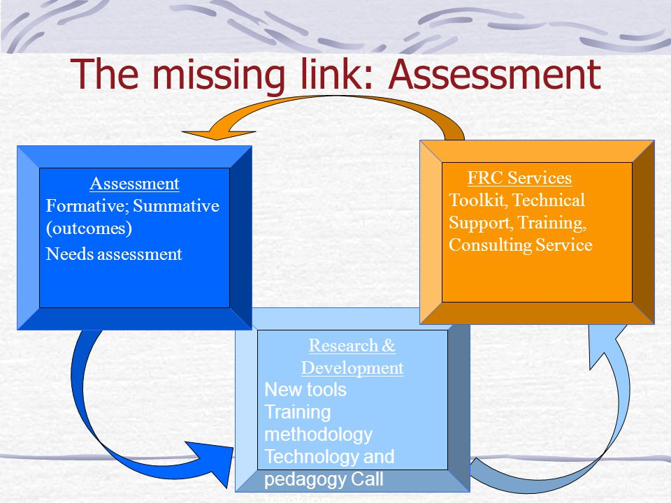 Research & Development New tools Training methodology Technology and pedagogy Call tracking The missing link: Assessment FRC Services Toolkit, Technical Support, Training, Consulting Service Assessment Formative; Summative (outcomes) Needs assessment
