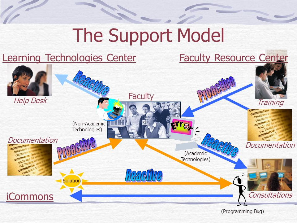 The Support Model Faculty Resource CenterLearning Technologies Center Faculty iCommons Training Documentation Consultations (Programming Bug) Solution Help Desk (Academic Technologies) Documentation (Non-Academic Technologies)