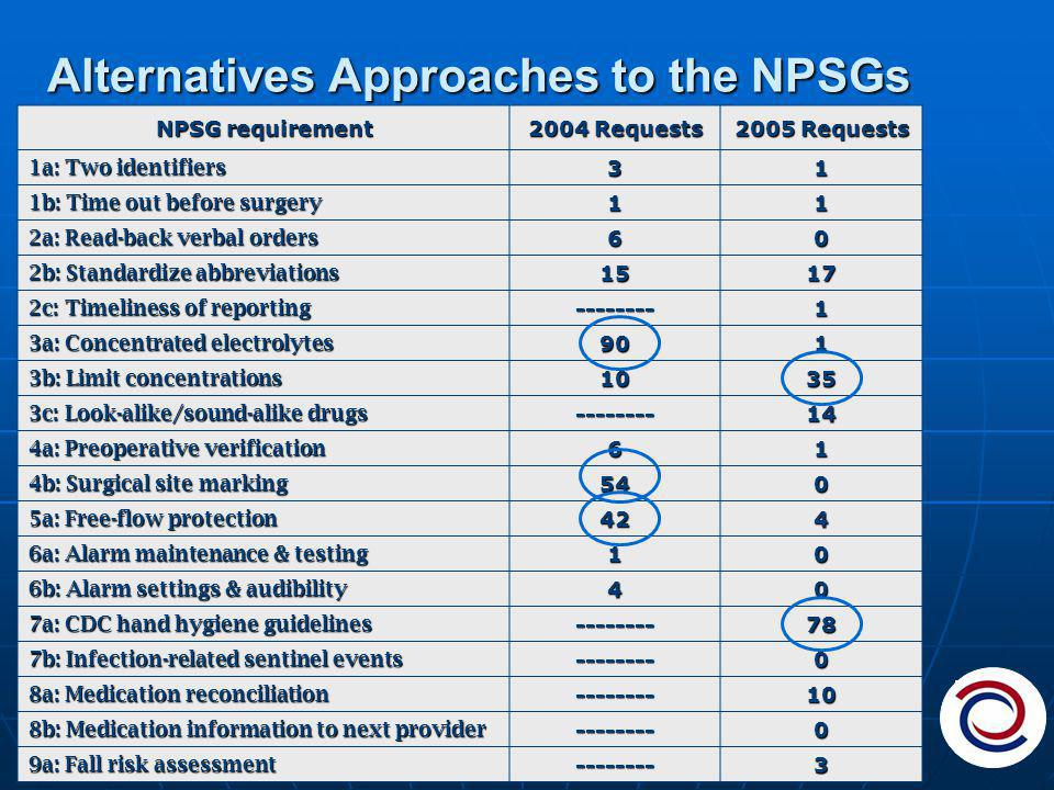 Alternatives Approaches to the NPSGs NPSG requirement 2004 Requests 2005 Requests 1a: Two identifiers 31 1b: Time out before surgery 11 2a: Read-back verbal orders 60 2b: Standardize abbreviations 1517 2c: Timeliness of reporting --------1 3a: Concentrated electrolytes 901 3b: Limit concentrations 1035 3c: Look-alike/sound-alike drugs --------14 4a: Preoperative verification 61 4b: Surgical site marking 540 5a: Free-flow protection 424 6a: Alarm maintenance & testing 10 6b: Alarm settings & audibility 40 7a: CDC hand hygiene guidelines --------78 7b: Infection-related sentinel events --------0 8a: Medication reconciliation --------10 8b: Medication information to next provider --------0 9a: Fall risk assessment --------3