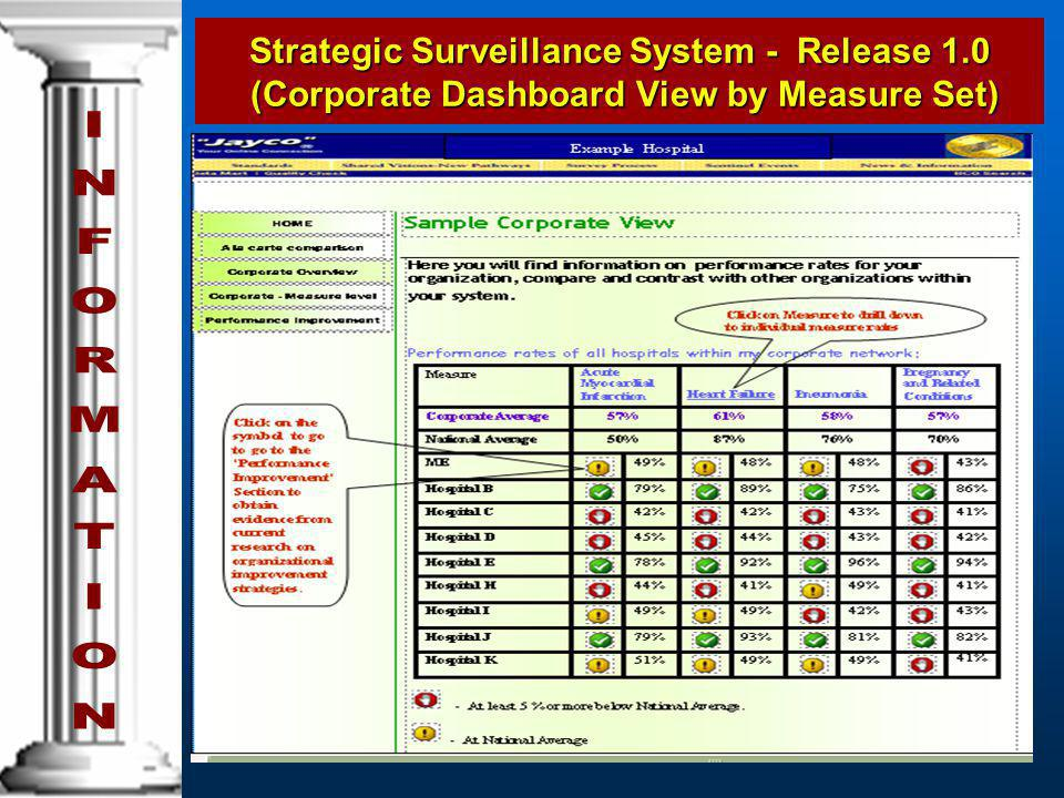 Strategic Surveillance System - Release 1.0 (Corporate Dashboard View by Measure Set)