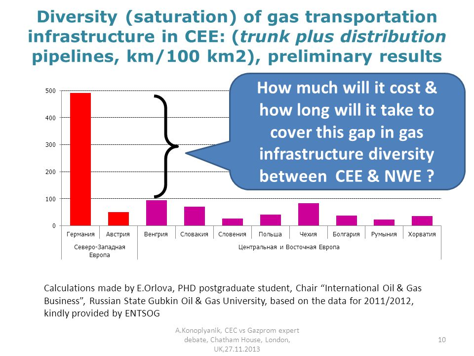 Diversity (saturation) of gas transportation infrastructure in CEE: (trunk plus distribution pipelines, km/100 km2), preliminary results A.Konoplyanik, CEC vs Gazprom expert debate, Chatham House, London, UK, Calculations made by E.Orlova, PHD postgraduate student, Chair International Oil & Gas Business , Russian State Gubkin Oil & Gas University, based on the data for 2011/2012, kindly provided by ENTSOG 10 How much will it cost & how long will it take to cover this gap in gas infrastructure diversity between CEE & NWE