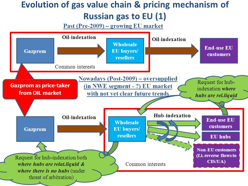 Evolution of gas value chain & pricing mechanism of Russian gas to EU (1) Gazprom Wholesale EU buyers/ resellers End-use EU customers Gazprom Wholesale EU buyers/ resellers End-use EU customers Past (Pre-2009) – growing EU market Oil-indexation Hub-indexation Oil-indexation Common interests Request for hub- indexation where hubs are rel.liquid Request for hub-indexation both where hubs are relat.liquid & where there is no hubs (under threat of arbitration) EU hubs Non-EU customers (f.i.