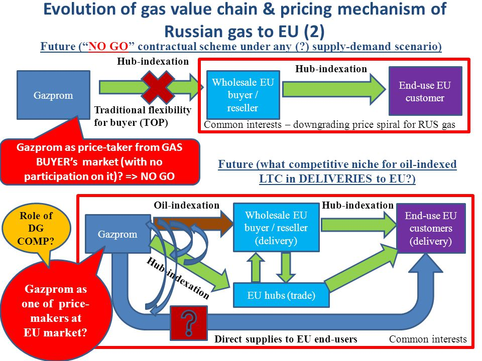 Evolution of gas value chain & pricing mechanism of Russian gas to EU (2) Gazprom Wholesale EU buyer / reseller End-use EU customer Gazprom Wholesale EU buyer / reseller (delivery) End-use EU customers (delivery) Future ( NO GO contractual scheme under any ( ) supply-demand scenario) Future (what competitive niche for oil-indexed LTC in DELIVERIES to EU ) Hub-indexation Oil-indexation Common interests – downgrading price spiral for RUS gas Common interests Gazprom as price-taker from GAS BUYER's market (with no participation on it).