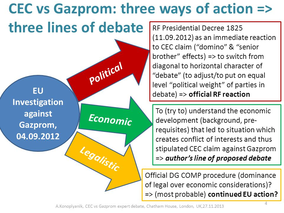 CEC vs Gazprom: three ways of action => three lines of debate A.Konoplyanik, CEC vs Gazprom expert debate, Chatham House, London, UK,27.11.2013 EU Inv