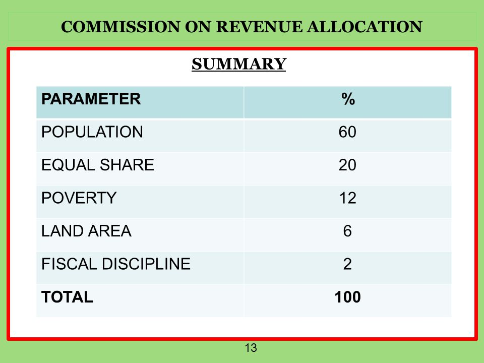 COMMISSION ON REVENUE ALLOCATION 13 SUMMARY PARAMETER% POPULATION60 EQUAL SHARE20 POVERTY12 LAND AREA6 FISCAL DISCIPLINE2 TOTAL100
