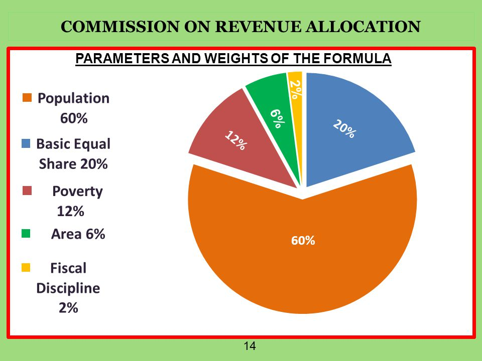 COMMISSION ON REVENUE ALLOCATION 14 PARAMETERS AND WEIGHTS OF THE FORMULA 6% 2%