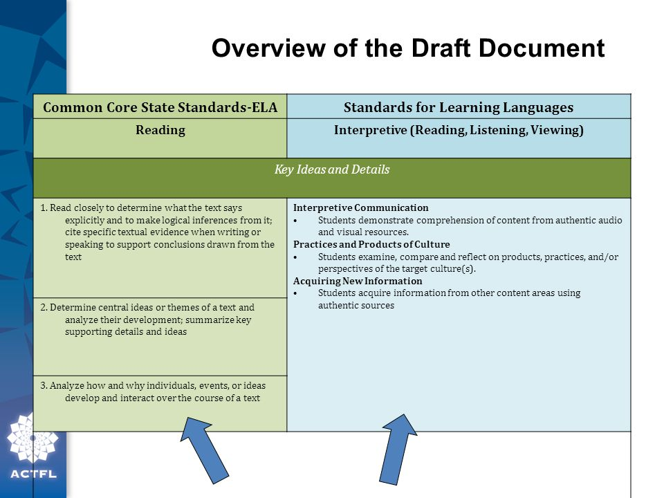 Common Core State Standards-ELAStandards for Learning Languages ReadingInterpretive (Reading, Listening, Viewing) Key Ideas and Details 1.