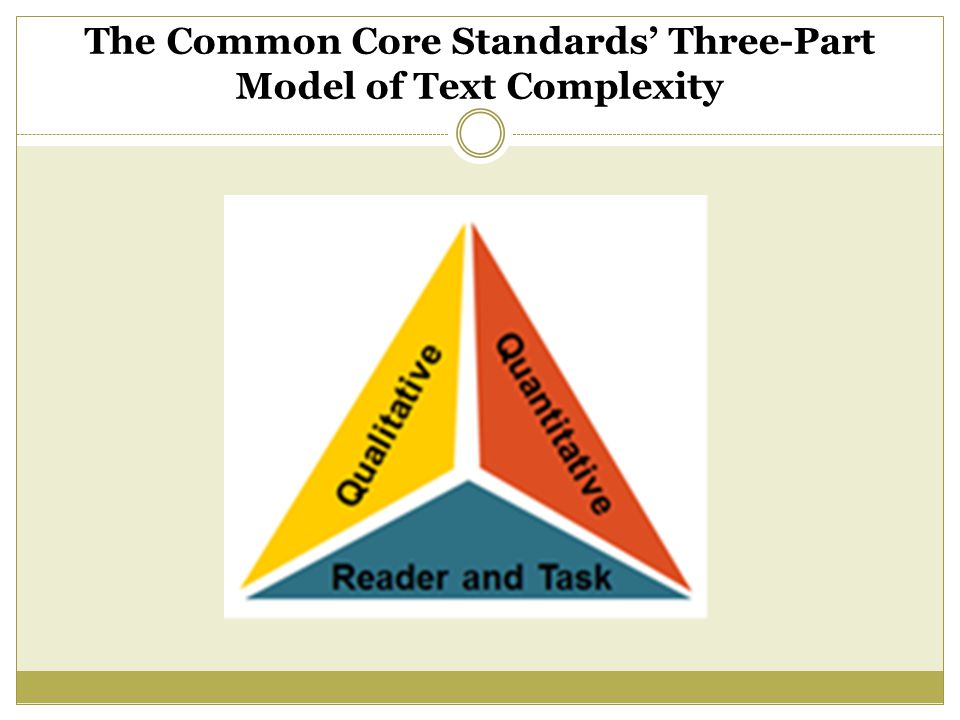 The Common Core Standards' Three-Part Model of Text Complexity