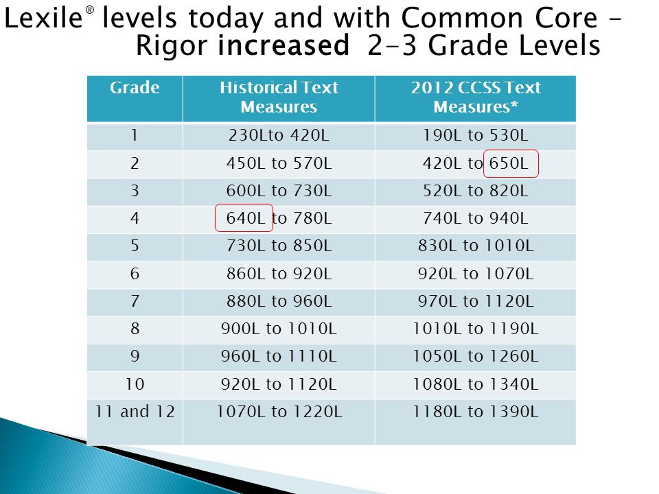 GradeHistorical Text Measures 2012 CCSS Text Measures* 1230Lto 420L190L to 530L 2450L to 570L420L to 650L 3600L to 730L520L to 820L 4640L to 780L740L to 940L 5730L to 850L830L to 1010L 6860L to 920L920L to 1070L 7880L to 960L970L to 1120L 8900L to 1010L1010L to 1190L 9960L to 1110L1050L to 1260L 10920L to 1120L1080L to 1340L 11 and 121070L to 1220L1180L to 1390L Lexile ® levels today and with Common Core – Rigor increased 2-3 Grade Levels