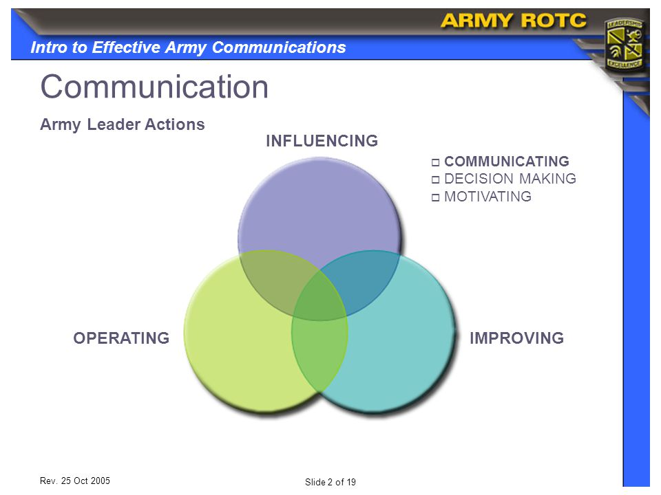 Intro to Effective Army Communications Slide 13 of 19 Rev.