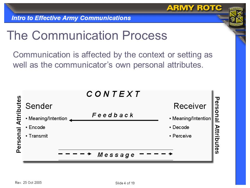 Intro to Effective Army Communications Slide 5 of 19 Rev.