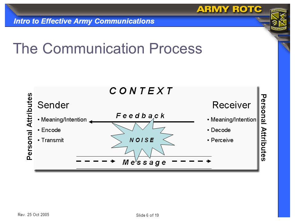 Intro to Effective Army Communications Slide 6 of 19 Rev.