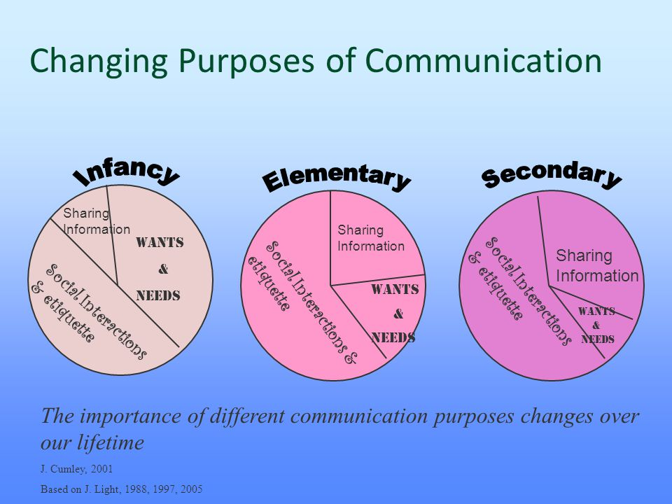 Changing Purposes of Communication WANTS & NEEDS Social Interactions & etiquette Sharing Information Social Interactions & etiquette The importance of