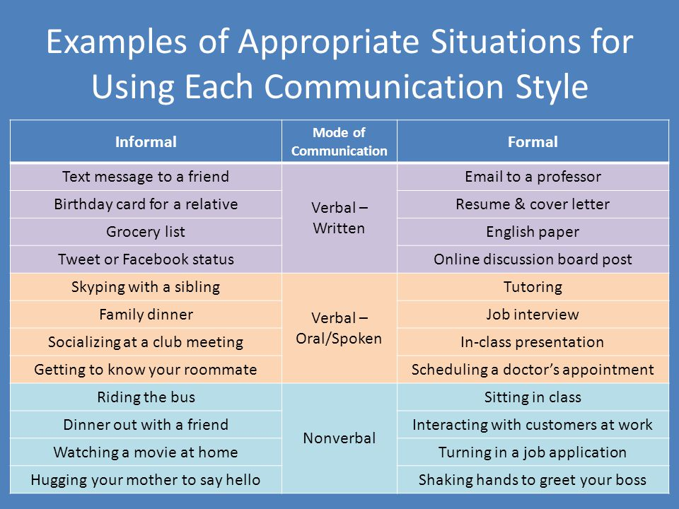 Examples of Appropriate Situations for Using Each Communication Style Informal Mode of Communication Formal Text message to a friend Verbal – Written Email to a professor Birthday card for a relativeResume & cover letter Grocery listEnglish paper Tweet or Facebook statusOnline discussion board post Skyping with a sibling Verbal – Oral/Spoken Tutoring Family dinnerJob interview Socializing at a club meetingIn-class presentation Getting to know your roommateScheduling a doctor's appointment Riding the bus Nonverbal Sitting in class Dinner out with a friendInteracting with customers at work Watching a movie at homeTurning in a job application Hugging your mother to say helloShaking hands to greet your boss