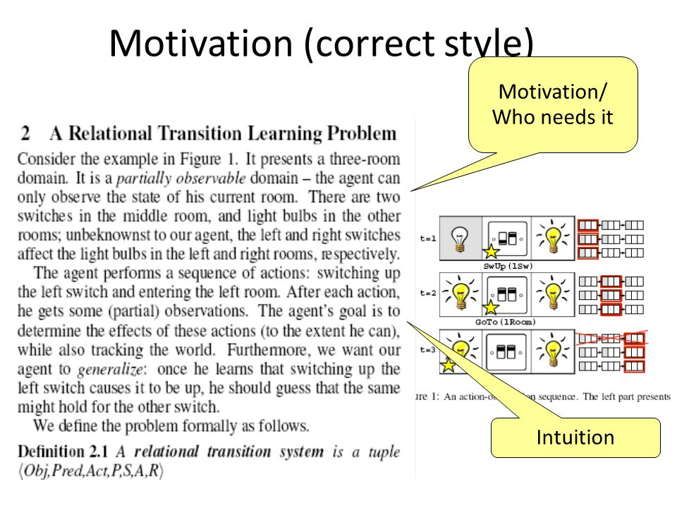 Motivation (correct style) Motivation/ Who needs it Intuition