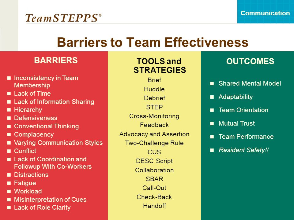 T EAM STEPPS 05.2 Mod 6 06.1 Page 18 Communication ® 18 Barriers to Team Effectiveness TOOLS and STRATEGIES Brief Huddle Debrief STEP Cross-Monitoring