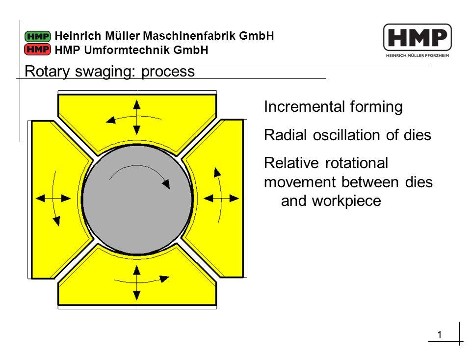 11 Heinrich Müller Maschinenfabrik GmbH HMP Umformtechnik GmbH Incremental forming Radial oscillation of dies Relative rotational movement between dies and workpiece Rotary swaging: process