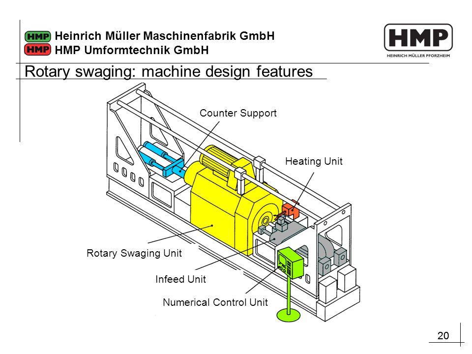 20 Heinrich Müller Maschinenfabrik GmbH HMP Umformtechnik GmbH Rotary swaging: machine design features Counter Support Heating Unit Numerical Control Unit Infeed Unit Rotary Swaging Unit
